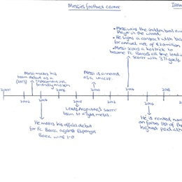 Year 9 Humanities Boys' Timelines